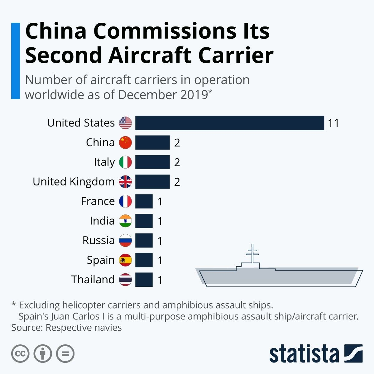 China Marks a Milestone by Commissioning Its Second Aircraft Carrier #infographic