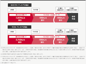 ドコモが30歳まで割引の「U30ロング割」を9月21日より提供開始へ。6ヵ月目まで毎月3839円引き、以降も550円引き