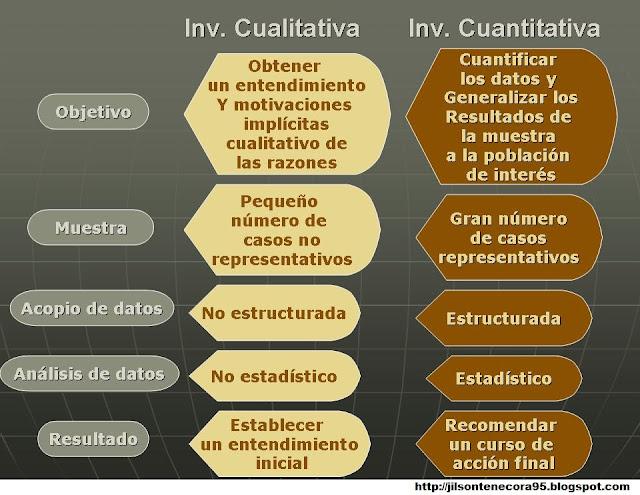 Comparación entre Investigación Cualitativa y Cuantitativa