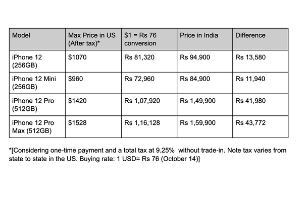 iPhone 12 pricing for reference