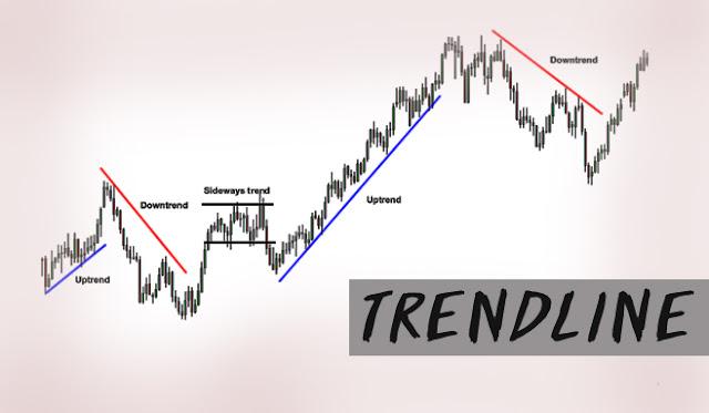 pengertian Trendline forex