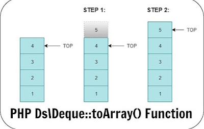 PHP Ds\Deque::toArray() Function