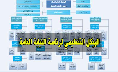الهيكل التنظيمي لرئاسة جهاز النيابة العامة