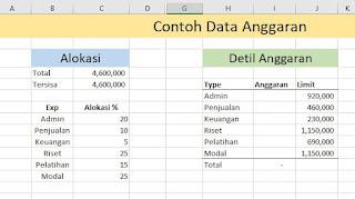 Cara Membatasi Pengeluaran Anggaran di Excel