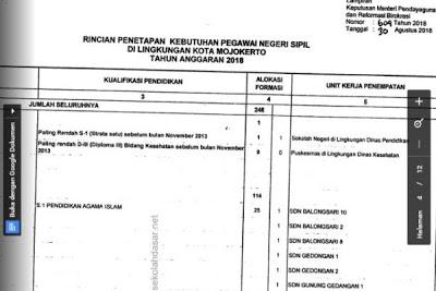 Ini Formasi Penerimaan  CPNS 2018  Kota Mojokerto