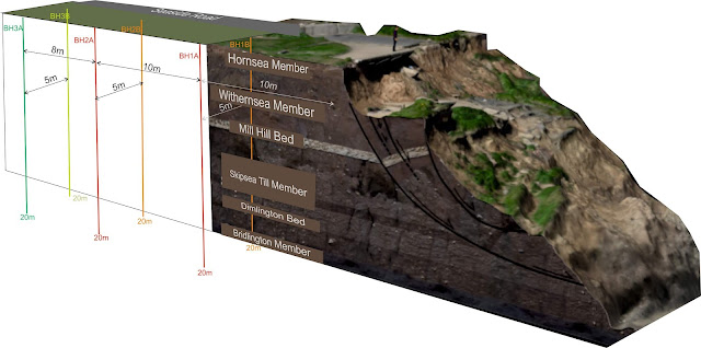 The Aldbrough Coastal Landslide Observatory showing the instrumented borehole pairs, sited landward of the cliffs