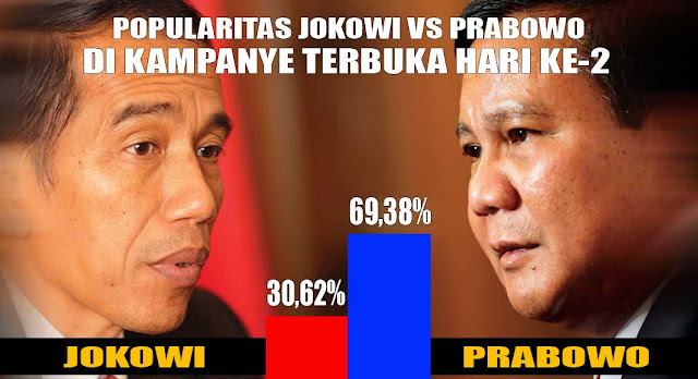 Jokowi vs Prabowo Hari Kedua Kampanye Terbuka, Prabowo Unggul