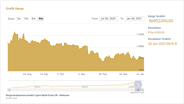 cek harga emas batangan antam di situs resminya