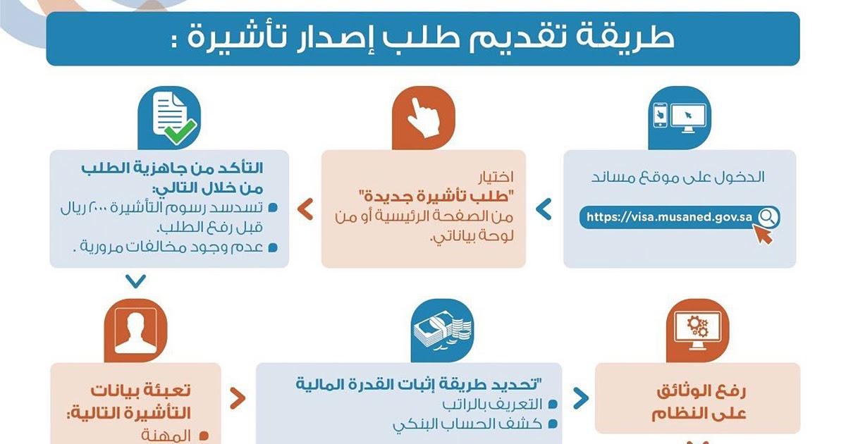 تأثير مدخل بيت من طابق واحد الاستعلام عن تأشيرة عاملة منزلية Comertinsaat Com