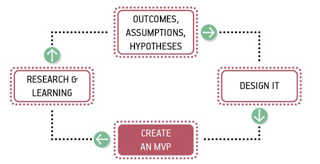 The Lean UX Process