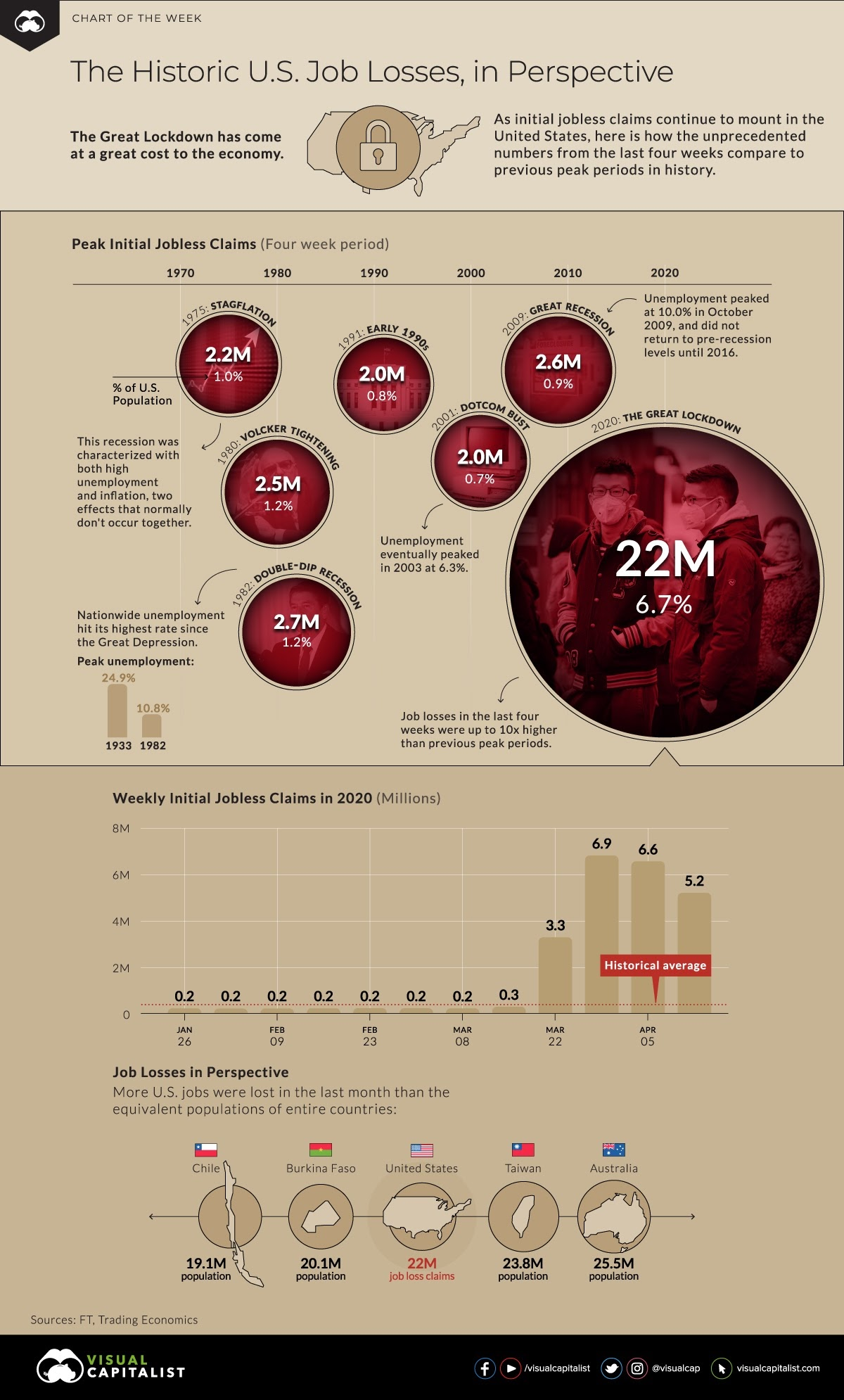 The Historic Loss of Job in the US #Infographic