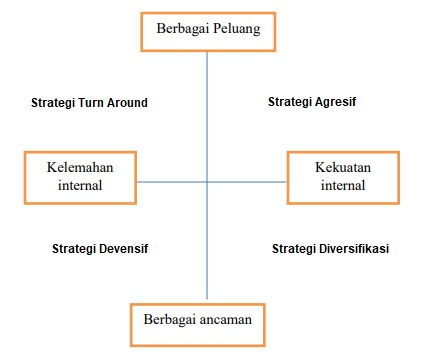Kuadran Strategi dalam Analisis SWOT