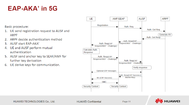 The 3G4G Blog: Signalling