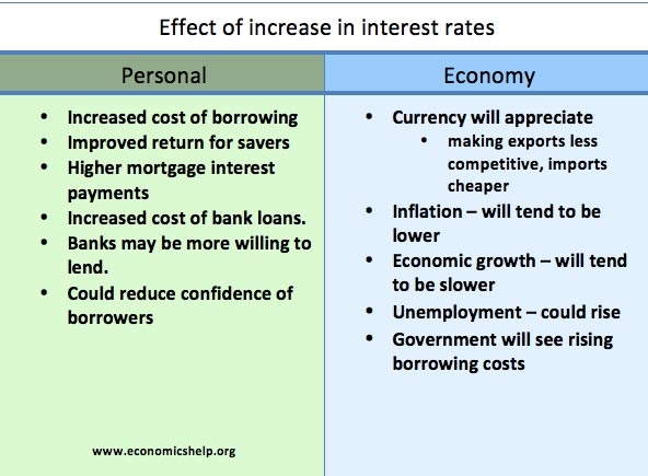 the determinants of the rate of interest economics essay Determinants of interest rates one of the major determinants of interest rates is the monetary policy conducted by the reserve bank of australia or rba the rba is the central bank of australia whereby its role is to stabilise its currency and also to conduct the monetary policy (reserve bank of australia, 2012.