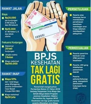 BPJS Kesehatan Tak Lagi Gratis Penuh Permenkes 51/2018