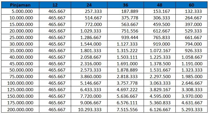 Tabel Angsuran Pinjaman KTA dari Bank Mandiri 2019 - KTA ...