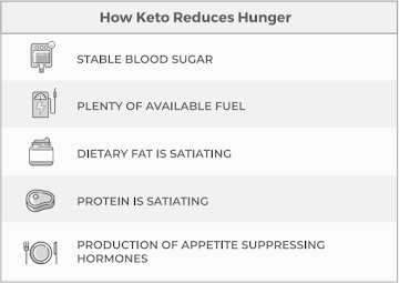 How keto reduce hunger
