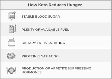 How keto reduce hunger