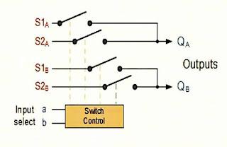 دوائر منتقي البيانات Multiplexer (MUX)