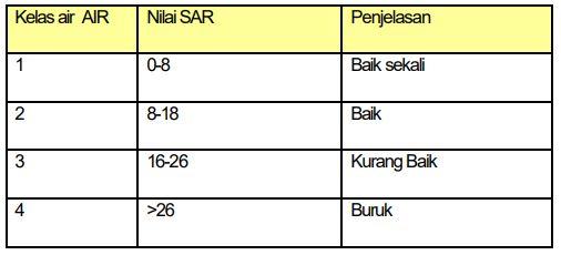 Tabel Klasifikasi air pengairan berdasarkan nilai SAR (Bandingan adsorbsi natrium)