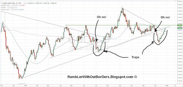 Gold chart showing trend lines and bull and bear traps