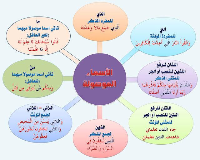 """انفراد.... كل قواعد اللغة العربية لطلاب """"ابتدائي - اعدادي - ثانوي"""" في صورة لوحات مبسطة مع الشرح والتدريبات 22"""