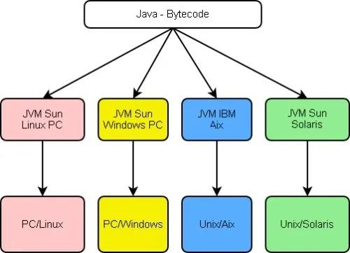 Java مقابل Javascript Java Virtual Machine