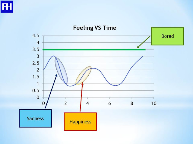 Feeling vs time