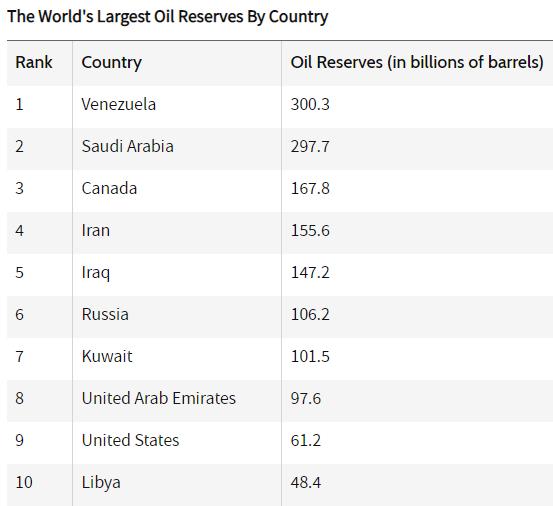 세계 석유 매장량 순위 - 꾸르