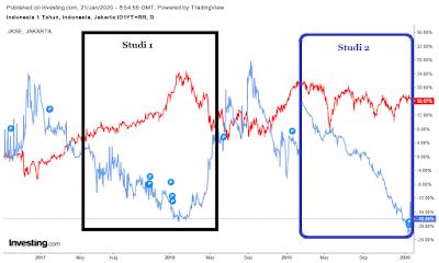 yield-bond-versus-ihsg