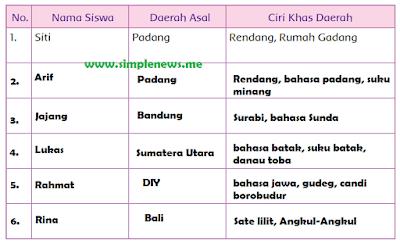 Tabel Nama Siswa , Daerah Asal, Ciri Khas Daerah  www.simplenews.me