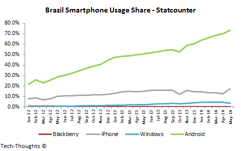 Brazil Smartphone Usage Share