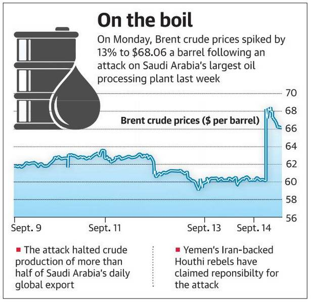 oil price, Daily Current Affairs: 17th September 2019