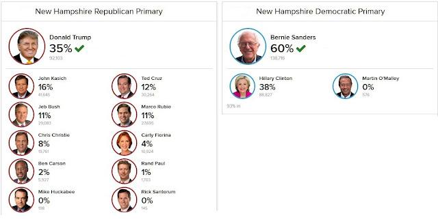 New Hampshire primary results: Donald Trump, Bernie Sanders win