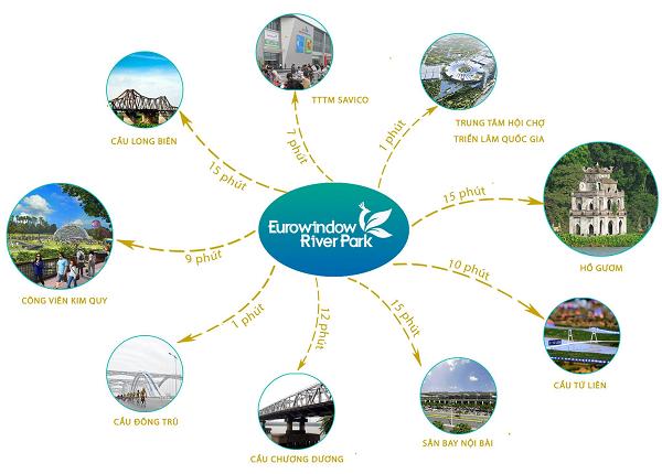 Liên kết tiện ích xung quanh dự án Eurowindow River Park