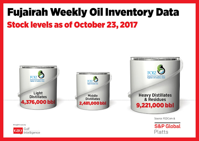 Chart Attribute: Fujairah Weekly Oil Inventory Data (as of October 23, 2017) / Source: The Gulf Intelligence