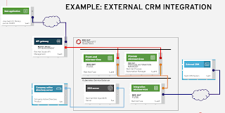 integrating with CRM applications