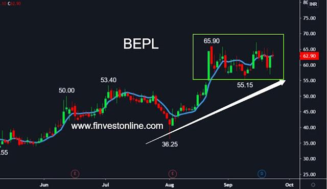 bepl share price, www.finvestonline.com