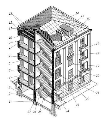 Устройство жилого дома (здания)