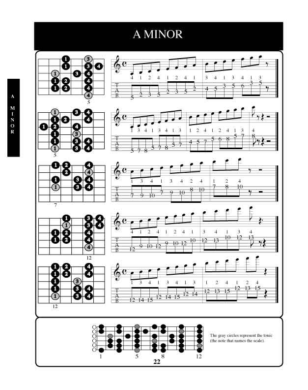 Tangga Nada A Minor : tangga, minor, ELWIN, GRACE, PROJECT:, Melodic, Minor, Modes, (Jazz, Scale)