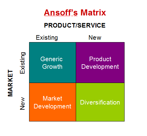 Ansoff matrix implementation on nokia