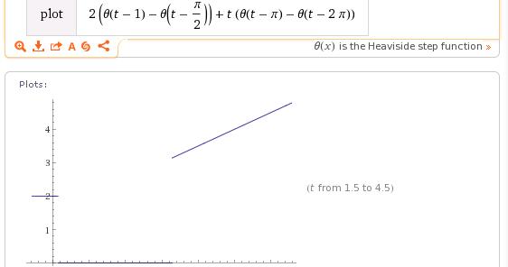 用雲端 Laplace Transform 數學工具,分析階梯函數之組成不連續波形