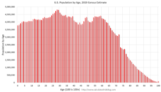 2016 Population by Age