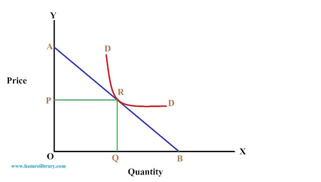 point-elasticity-on-a-non-linear-demand-curve