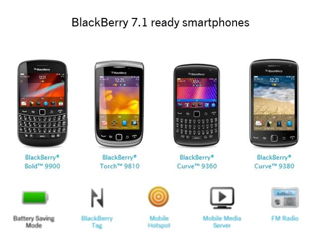 BlackBerry OS and Present Day Scenario