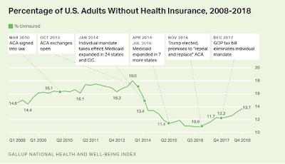 Health insurance uninsured goes up since individual mandate eliminated