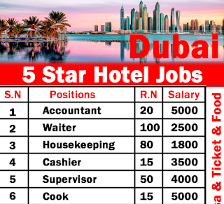 Walk In Interview For Hotel Staff Male And Female -Waiter And Waitress, Kitchen Staff and Housekeeping Staff in Dubai