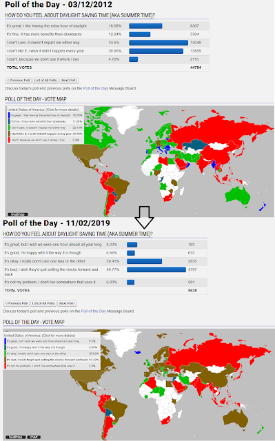 GameFAQs poll of the day Daylight Saving Time United States dislikes
