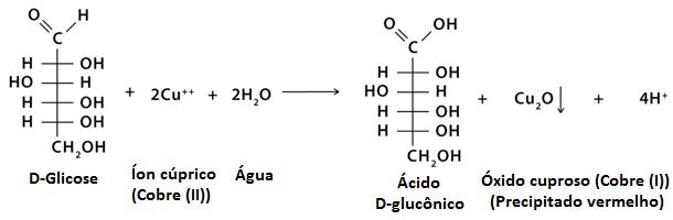 Reação do teste de Barfoed com a glicose
