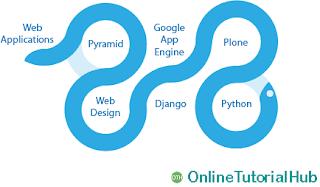 OnlineTutorialHub, OTH, Python, Python Applications